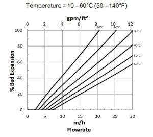 مشخصه هیدرولیکی 1 رزین AmberLite HPR1300 H