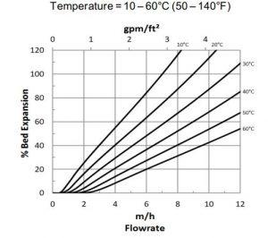 مشخصه هیدرولیکی 1 رزین AmberLite HPR4200 Cl