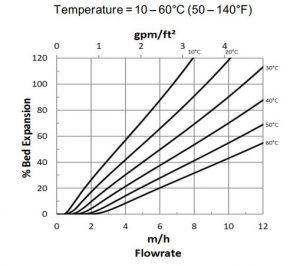 برآورد میزان انبساط بستر رزین تبادل یونی AmberLite HPR4200 OH