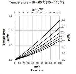 مشخصه هیدرولیکی 2 رزین AmberLite HPR1300 H