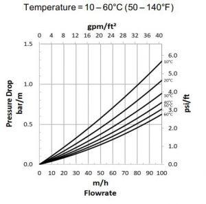 برآورد میزان افت فشار رزین AmberLite HPR4200 OH