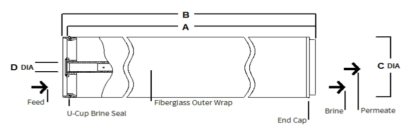 ابعاد فیزیکی ممبران FilmTec™ SW30XLE-440i