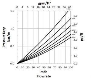 مشخصات هیدرولیکی رزین آنیونی Amberlite HPR4800 OH